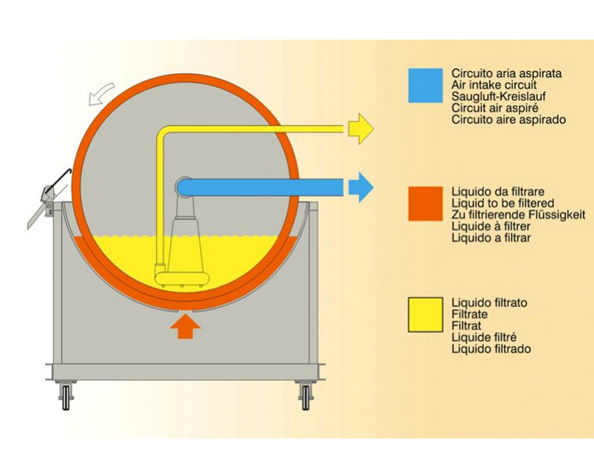 Filters With Inside Filtrate Extraction Pump Della Toffola Pacific Type Of Filter Circuit This Enables The Continuous Automatic Filtering Large Amounts Liquid High Concentrations Solids In Suspension